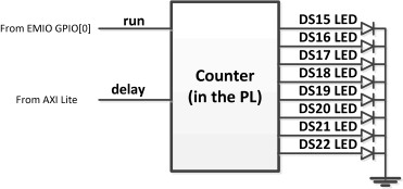 Designing an 8-bit counter using Vivado-HLS for Zynq – High-Level